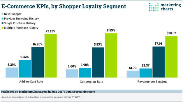 Returning customers hold 5x more worth