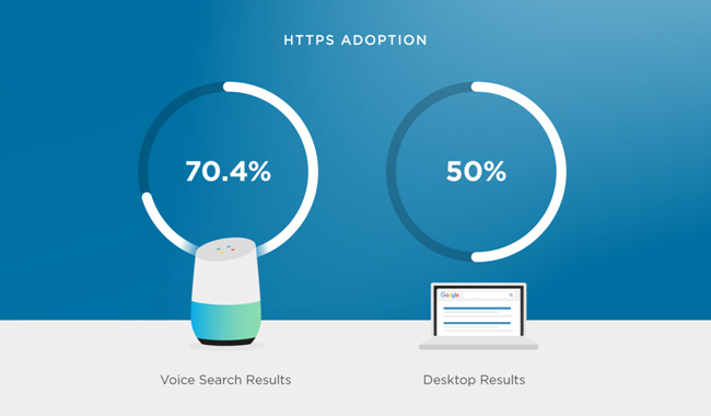 Keep an eye on Voice Search Optimization